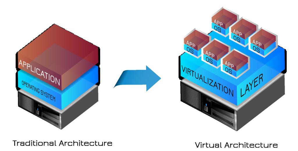 EXO10-Virtualization-01